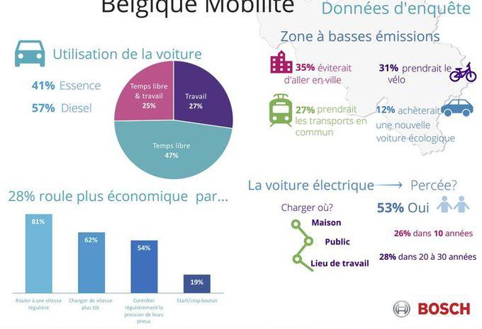 Les Belges délaissent la voiture au profit d'autres moyens de se déplacer